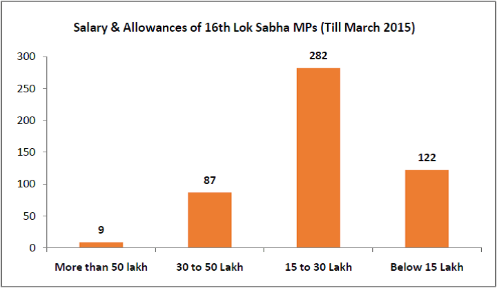 Salary-Allowances-to-16th-Lok-Sabha-MPs-till-March-2015-16th-Lok-Sabha-Performance-2